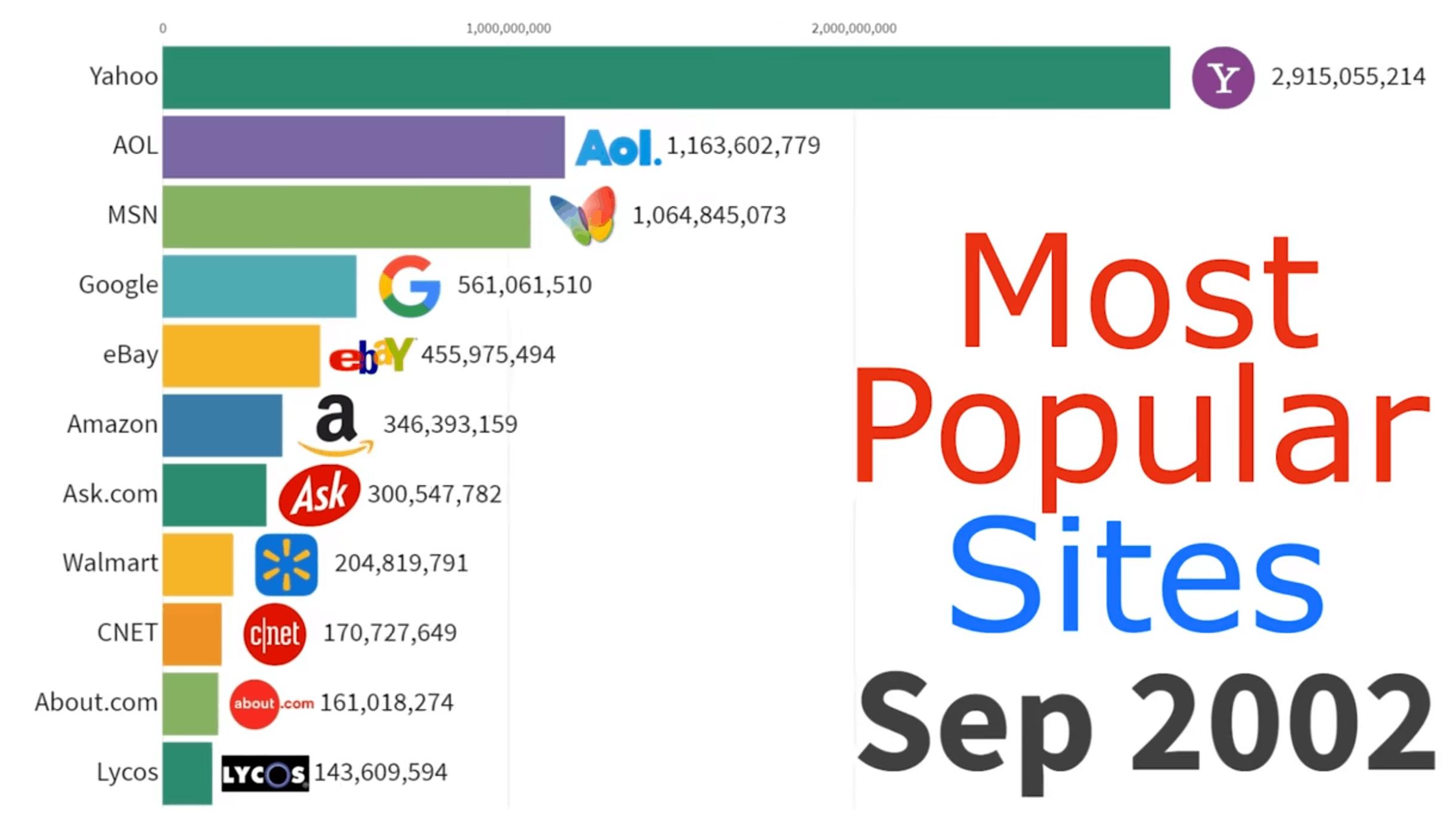 χρονοδιάγραμμα οι πιο δημοφιλείς ιστοσελίδες