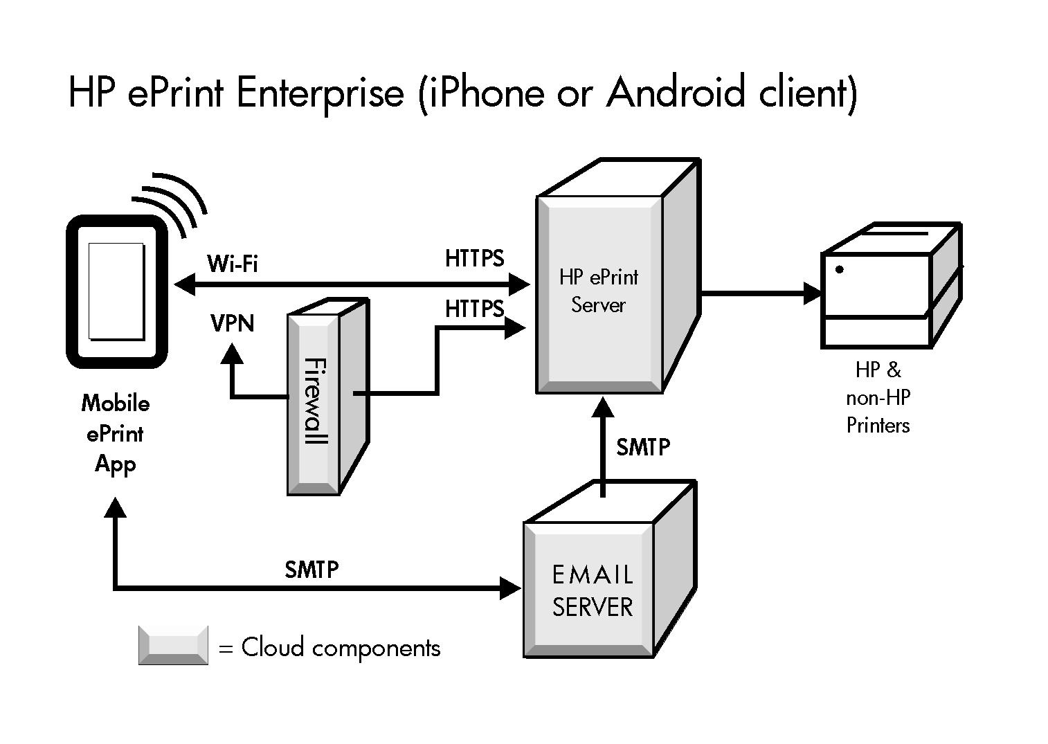 VPN για απεριόριστο ίντερνετ στο κινητό και όχι μόνο